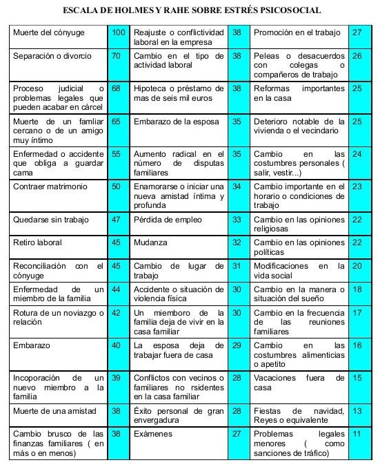 escala-de-holmes-y-rahe-1-638
